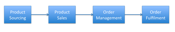 Example Value Chain
