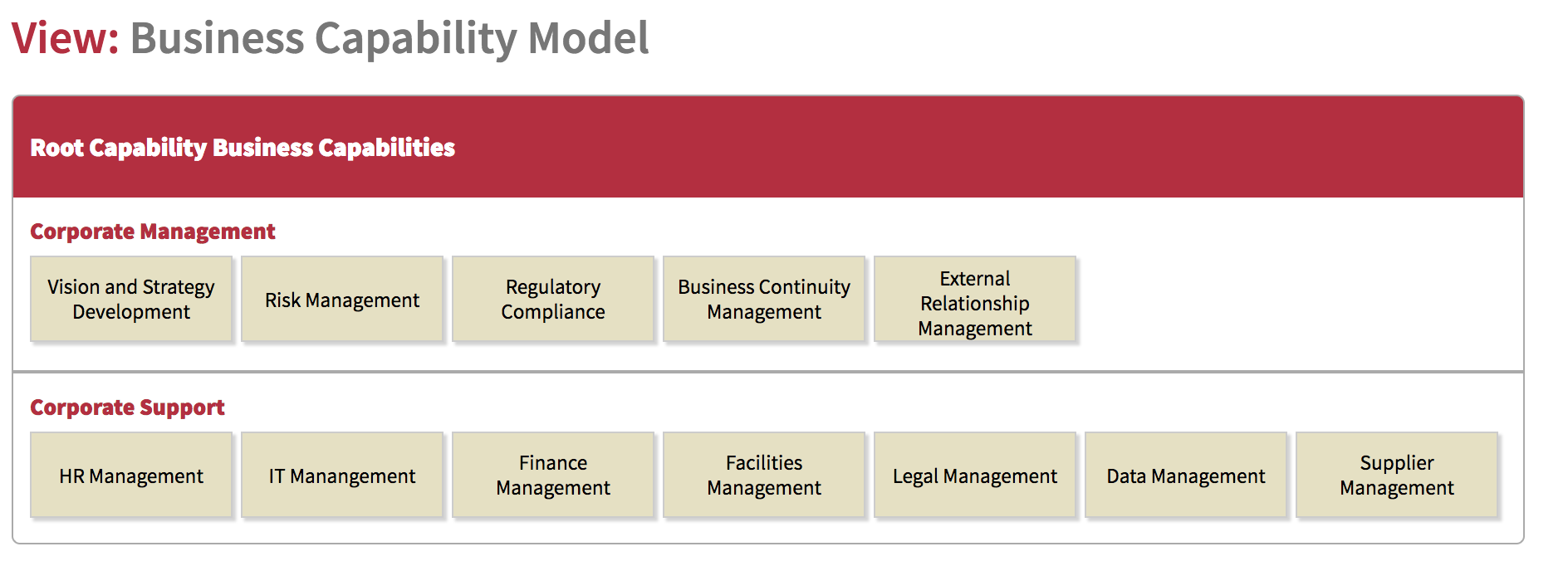 enterprise architecture corporate business capability model
