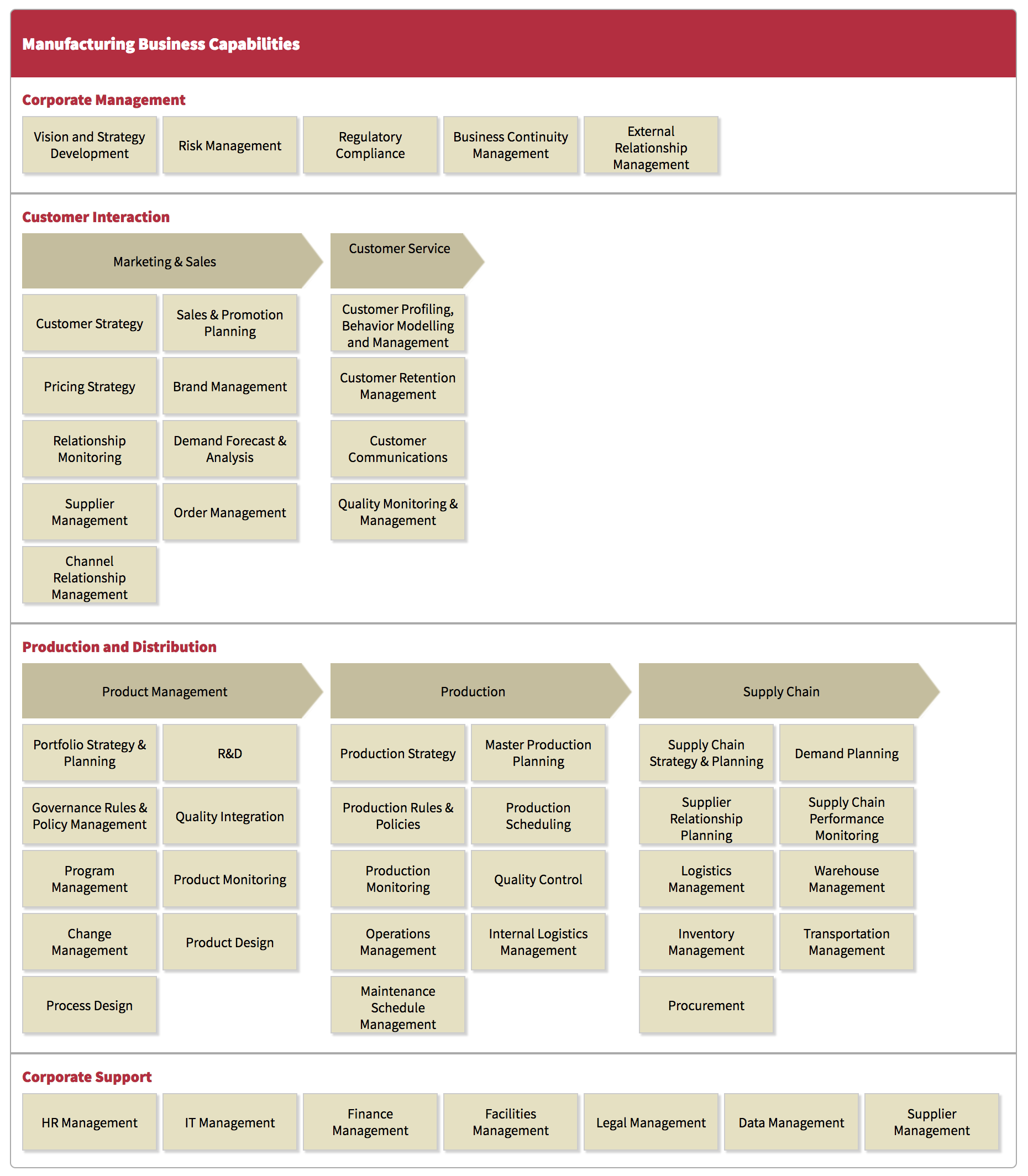enterprise architecture manufacturing business capability model