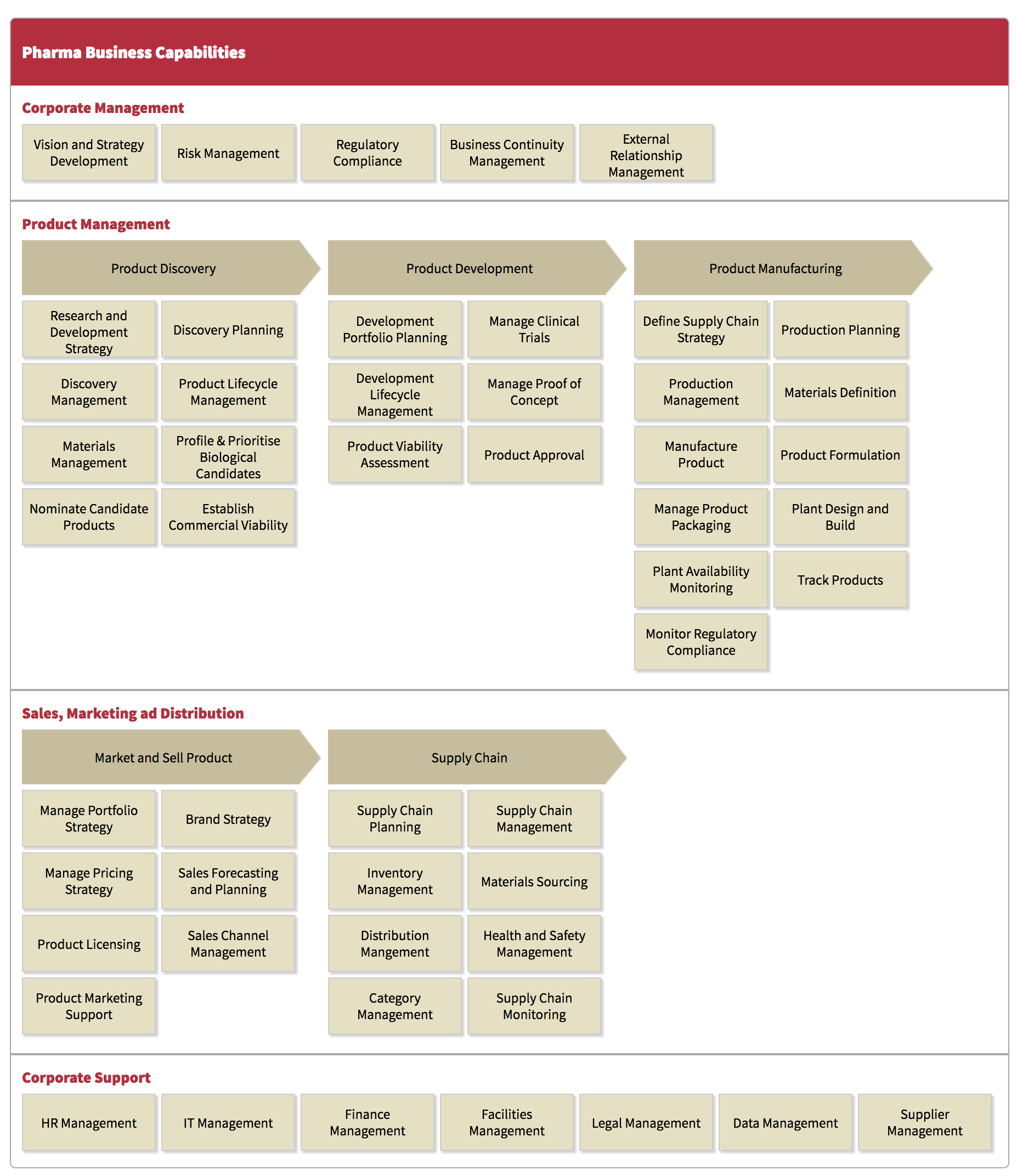 enterprise architecture pharma business capability model