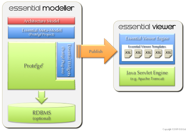 essential open source enterprise architecture